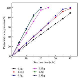 Effect of environmental degradation essay